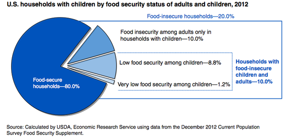 8.2 million American children may have insufficient food this Thanksgiving. (Credit USDA)